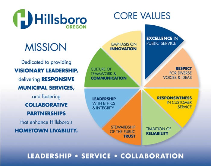 City Of Hillsboro Strategic Plan  City Of Hillsboro Or