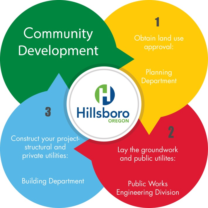 Community Development Info Graphic
