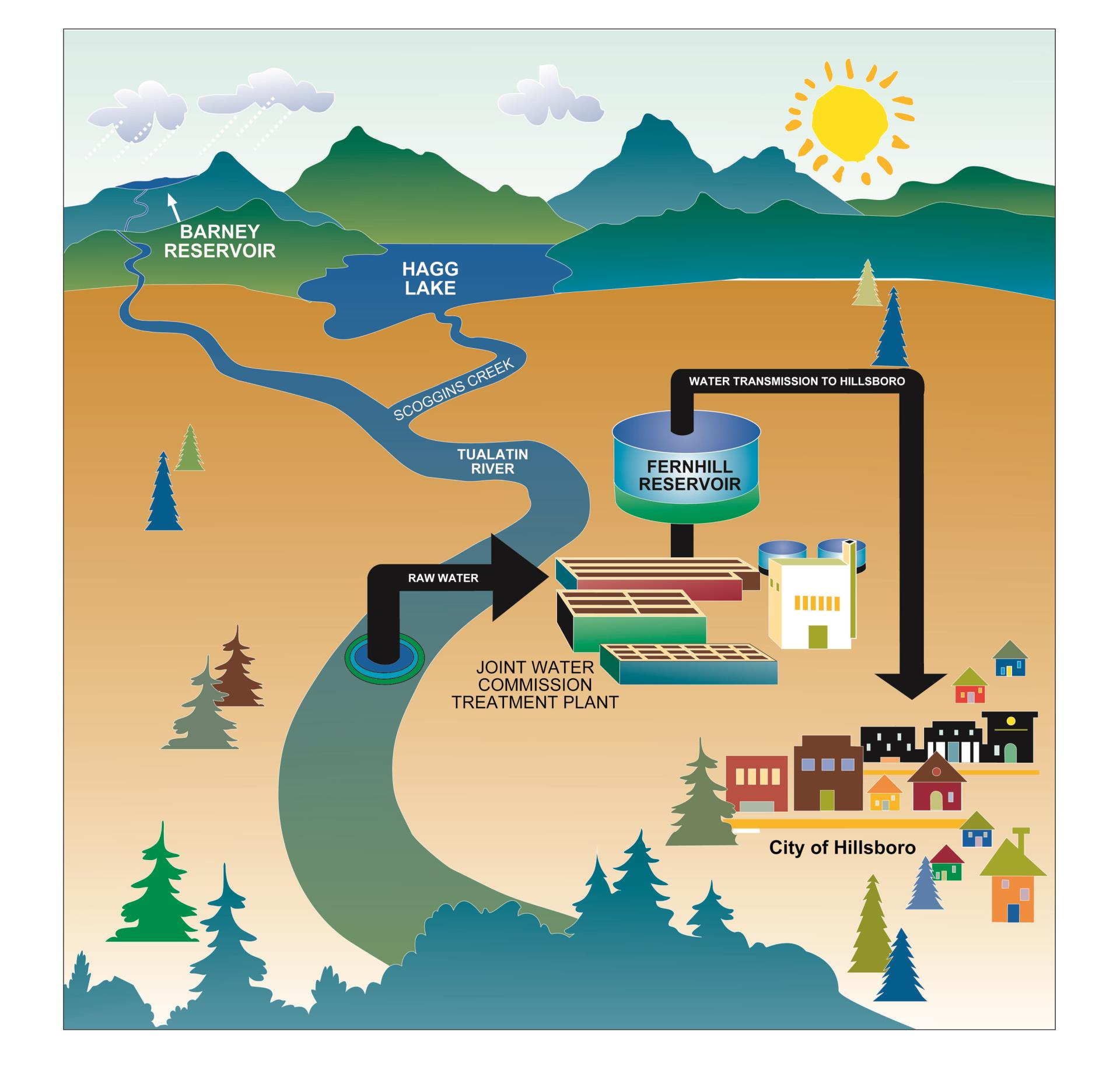 Hillsboro Water System Graphic