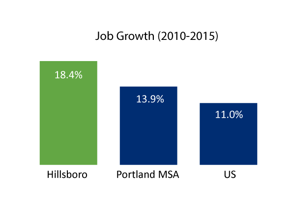 Bar Graph showing job growth 2010 to 2015