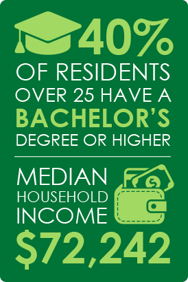 40 percent of residents over 25 have a Bachelor's degree or higher. Median household income is $72,242.