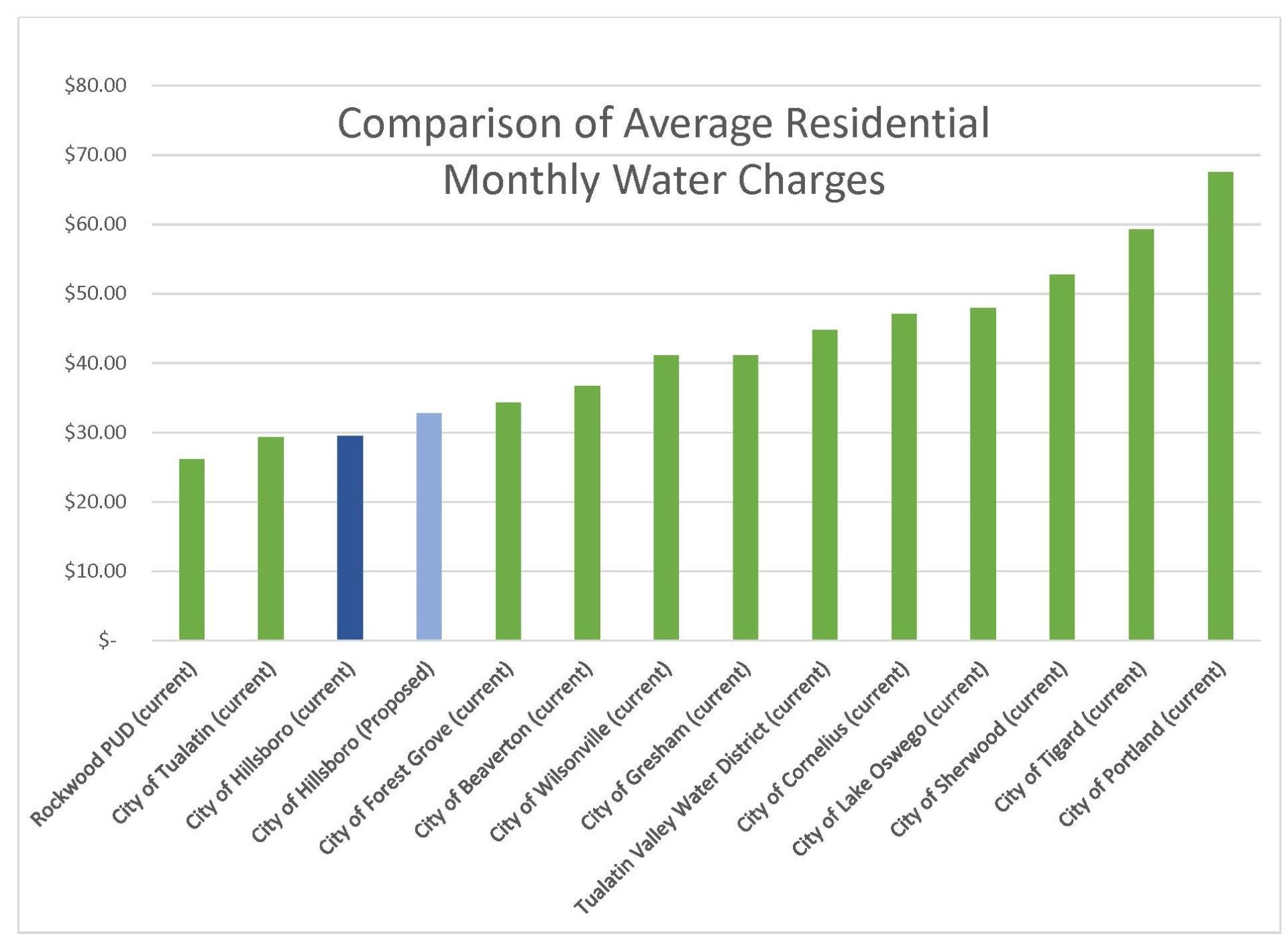 Comparison of Average Residential Monthly Water Charges - Bar Graph