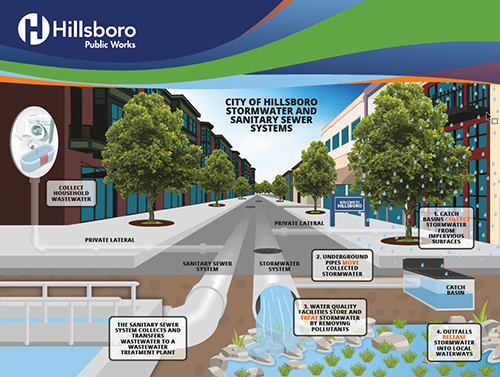 Stormwater System City Of Hillsboro Or