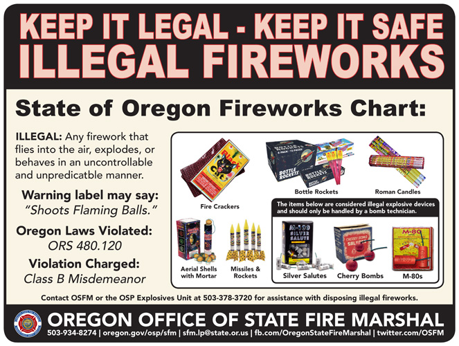"2019 Oregon illegal fireworks include any firework that flies into the air, explodes, or behaves in an uncontrollable and unpredictable manner. Warning label may say ""Shoots Flamming Balls."" Violations charged as Class B Misdemeanor."