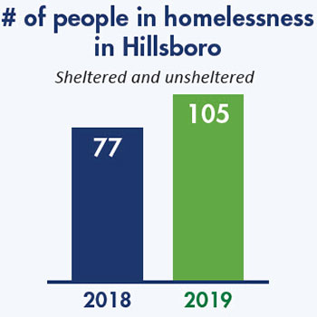 Number of people in homelessness in Hillsboro bar graph.