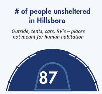 Number of people unsheltered in Hillsboro graphic.