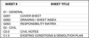 List of sheets provided on Drawing Sheet Index