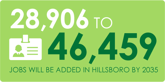 28,906 to 46,459 projected jobs added to Hillsboro by 2035.