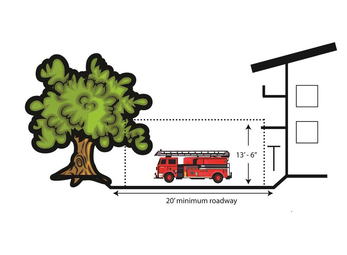 Diagram of Fire Roadway requirements