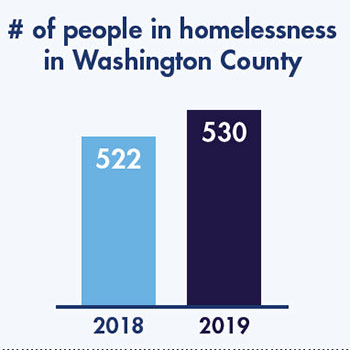 Number of people in homelessness in Washington County bar graph.