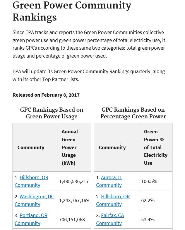 GPC Ranking 030717